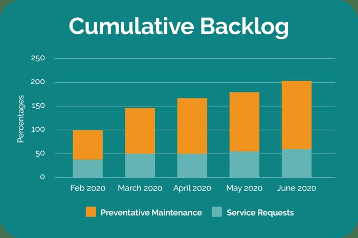 cumulative-backlog-chart