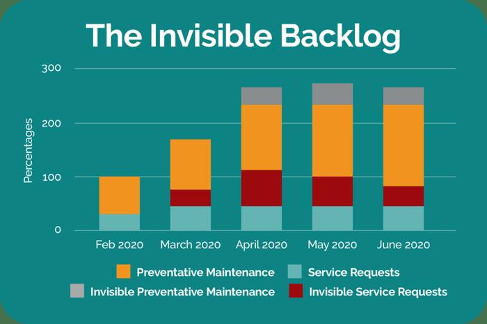 invisible-backlog-chart