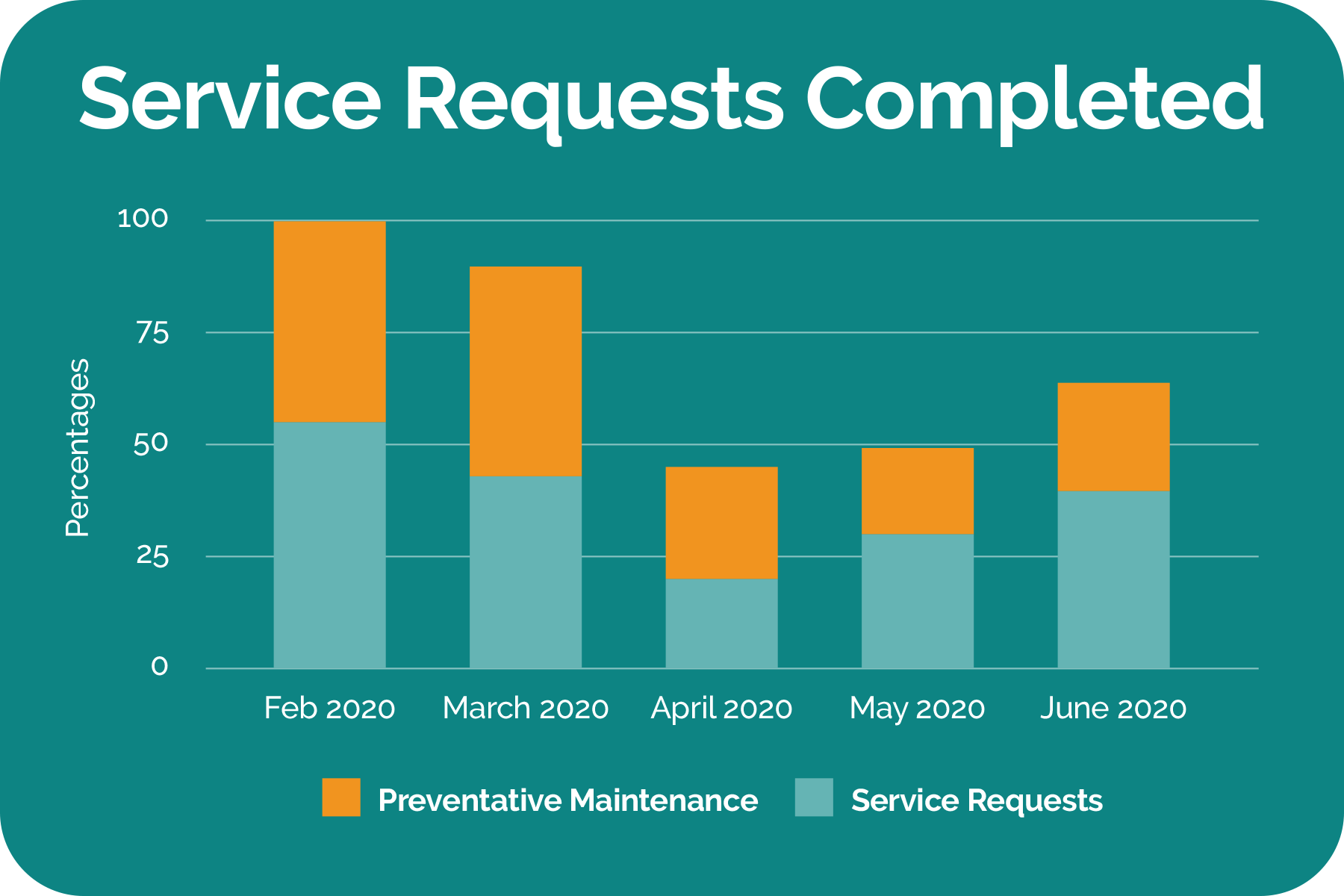 service-requests-completed-chart