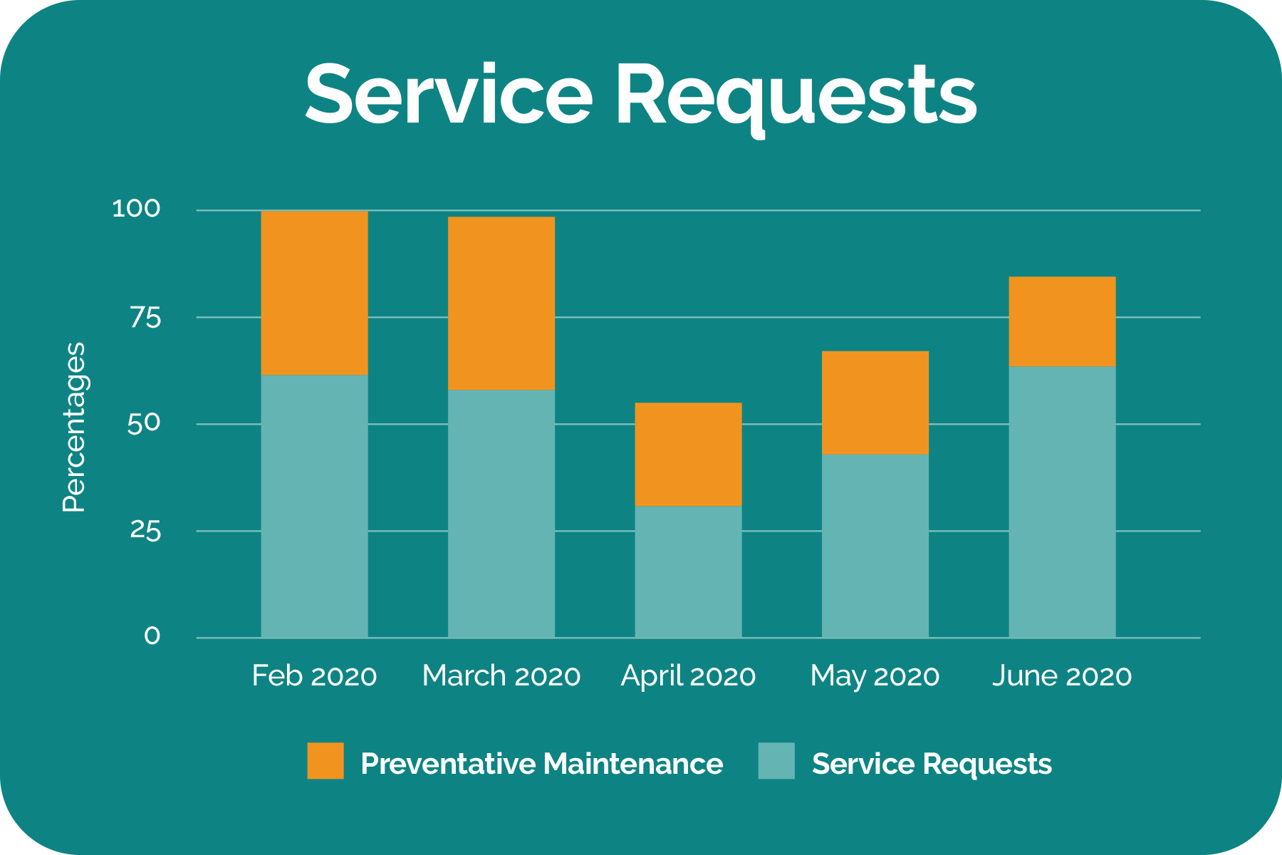 service-requests-chart